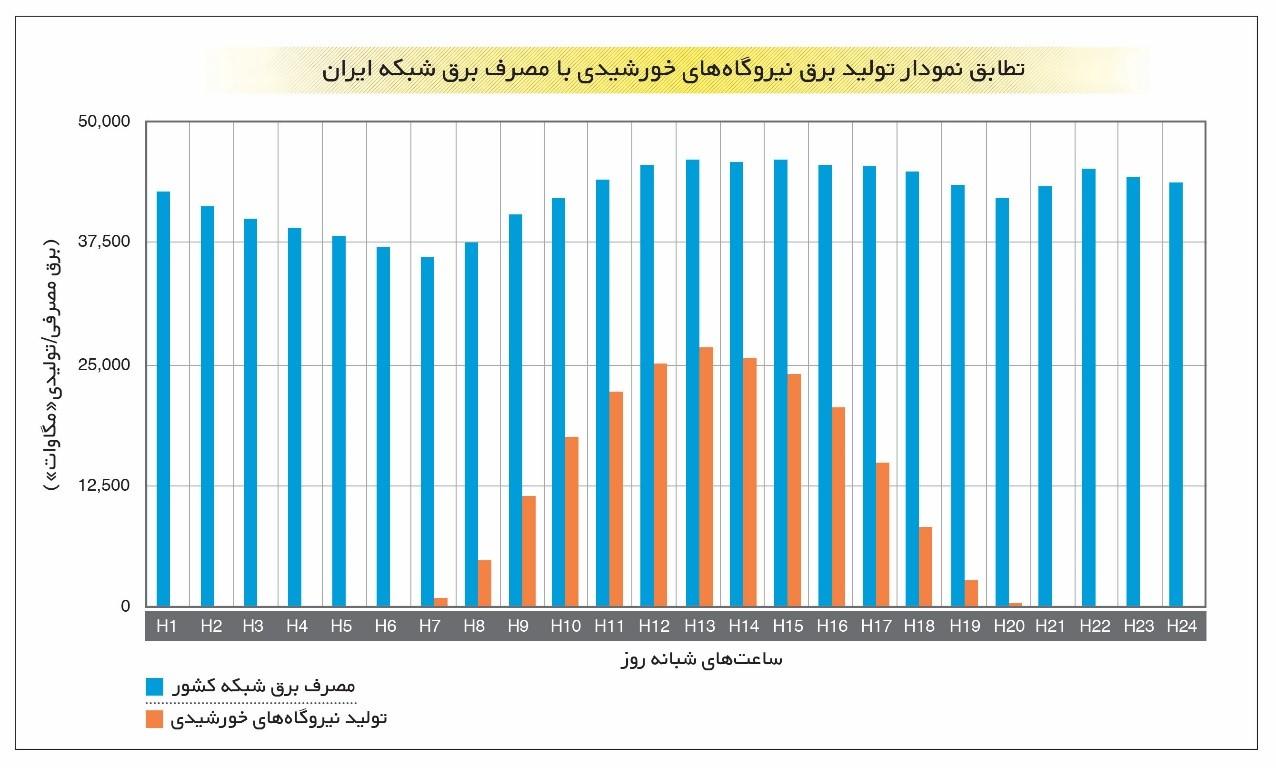 ۹۵ درصد صرفه جویی در مصرف نفت و گاز